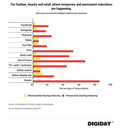 digital marketing social media usage