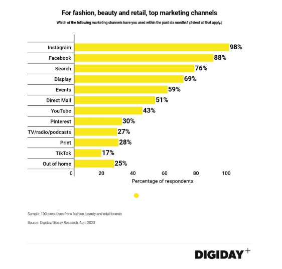 digital marketing sales chart