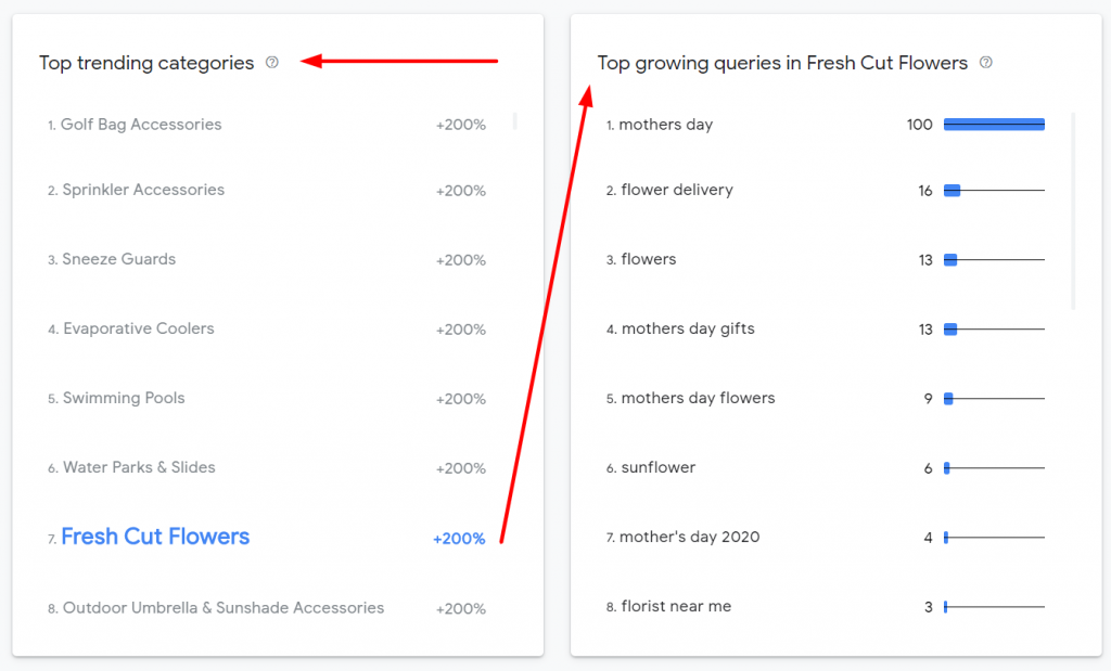 Interactive tool to understand fast-rising retail categories in Google Search