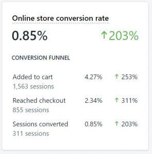 fashion store conversion rate optimization