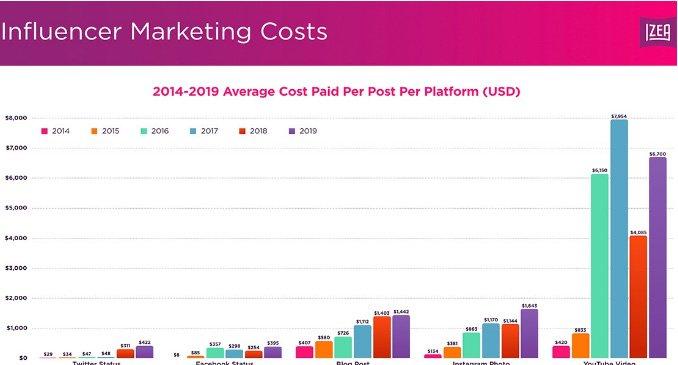 influencer marketing cost