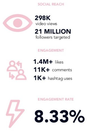 social reach instagram