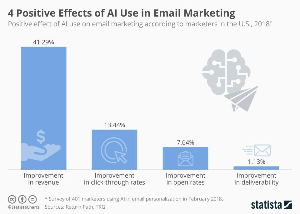 email marketing positive effects
