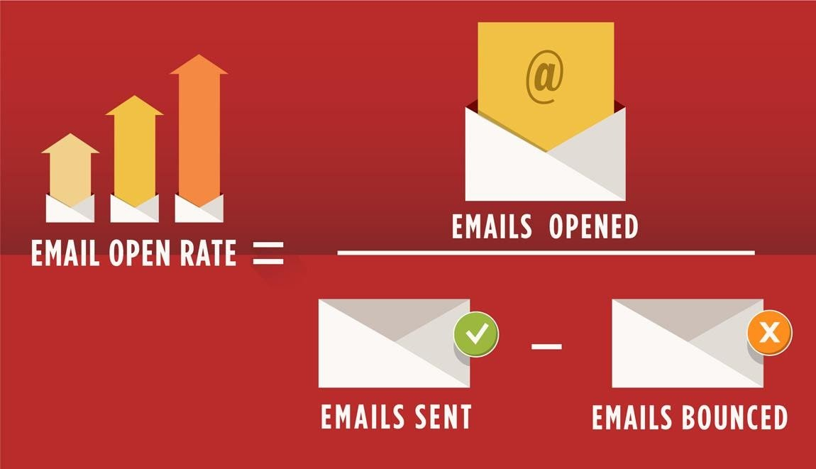 Email marketing open rate analysis