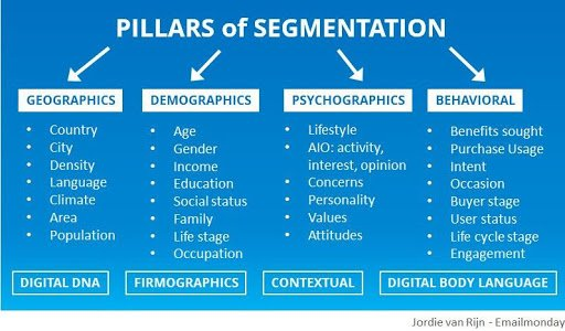 Lead Segmentation in Email Marketing
