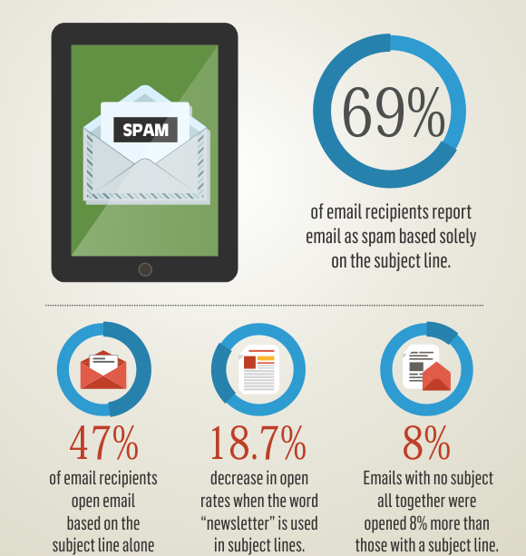 Email marketing Stats for Open Rate