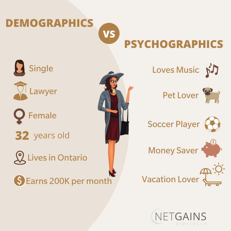 Examine your Customers' Psychographics
