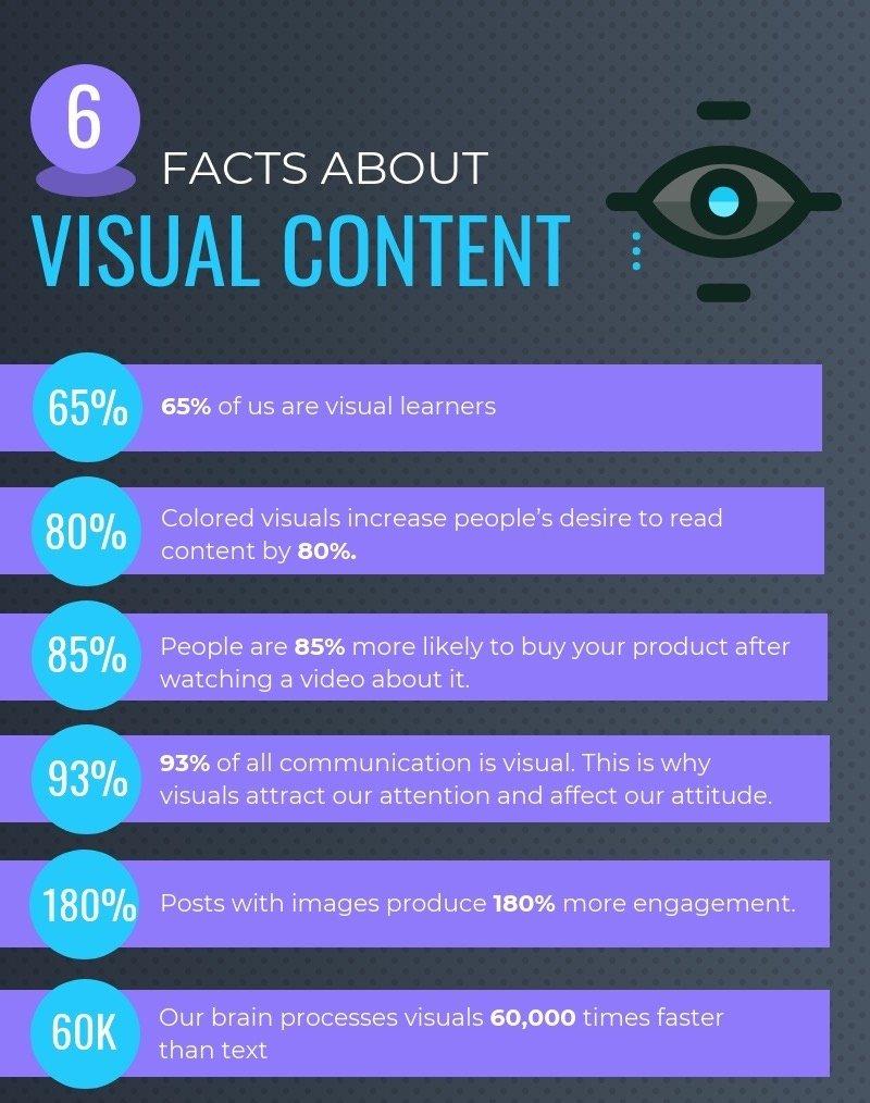 Leverage Visual Consumption