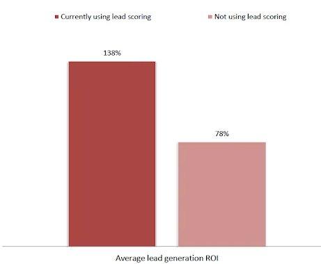 Lead generation Predictive marketing ROI