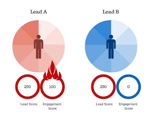 Predictive Lead Scoring for Fashion Brands
